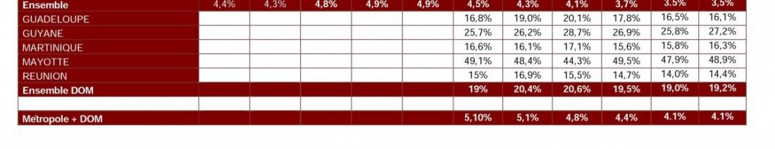 Les chiffres des Journées Défense Citoyenneté de 2009 à 2014 en situation d'illettrisme
