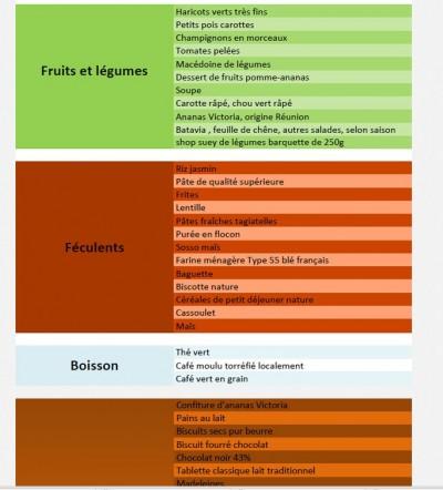 Une liste de produits courants à consulter sur le site bqp.re