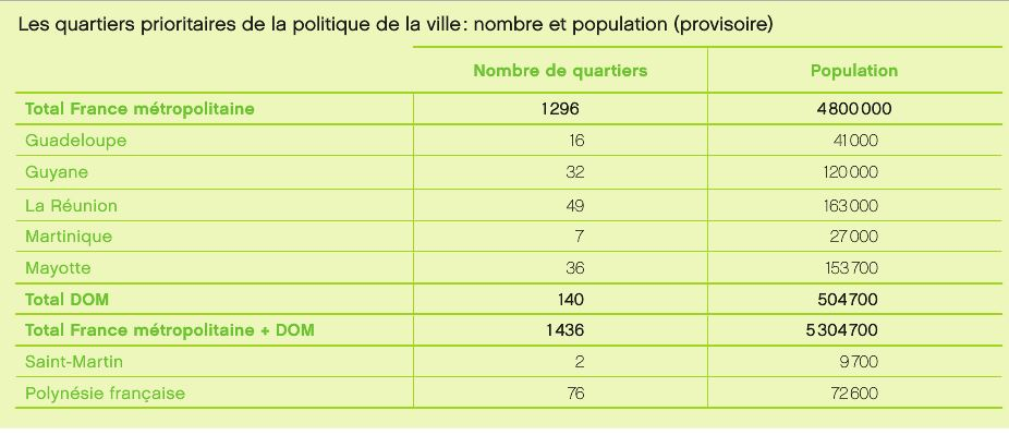 Quartiers prioritaires